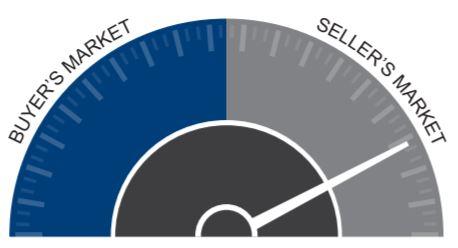 2016 Q3 Gardner speedometer