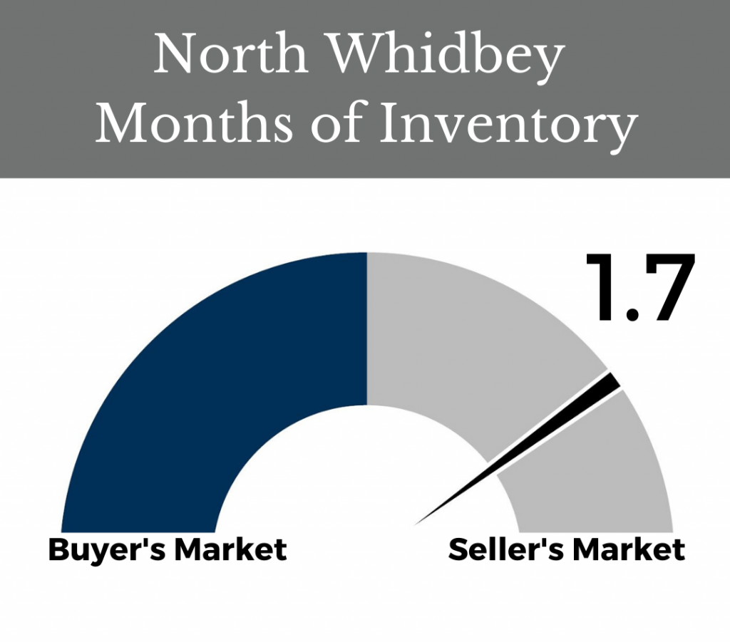 months of inventory dec 2019 north whidbey real estate oak harbor